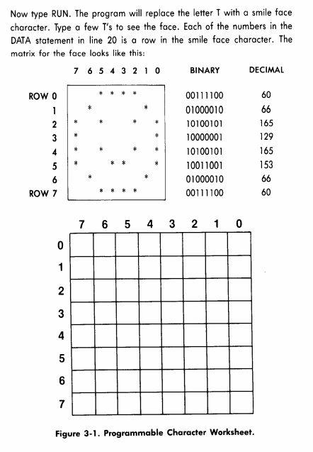 C64CharacterModeProgramming